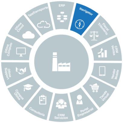 software-inteligencia-de-negocios-ofima-navigator-360